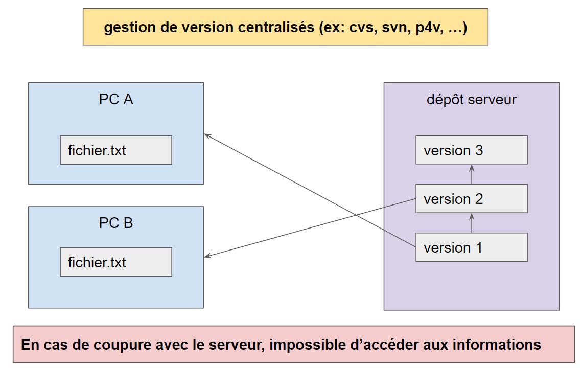 gestion de version centralise