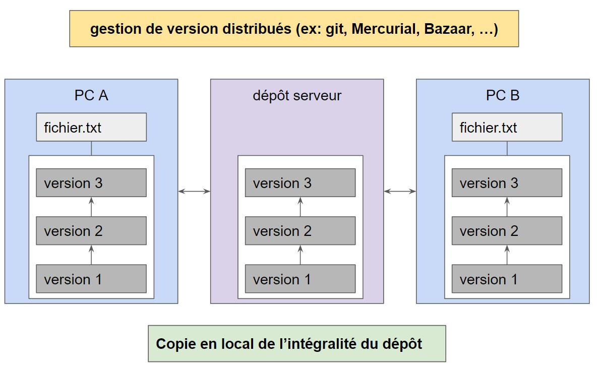 gestion de version decentralise