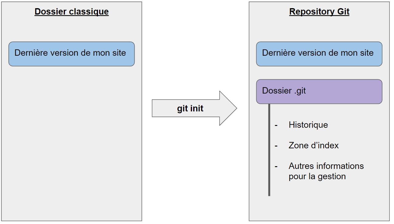 Dépôt Git: git init
