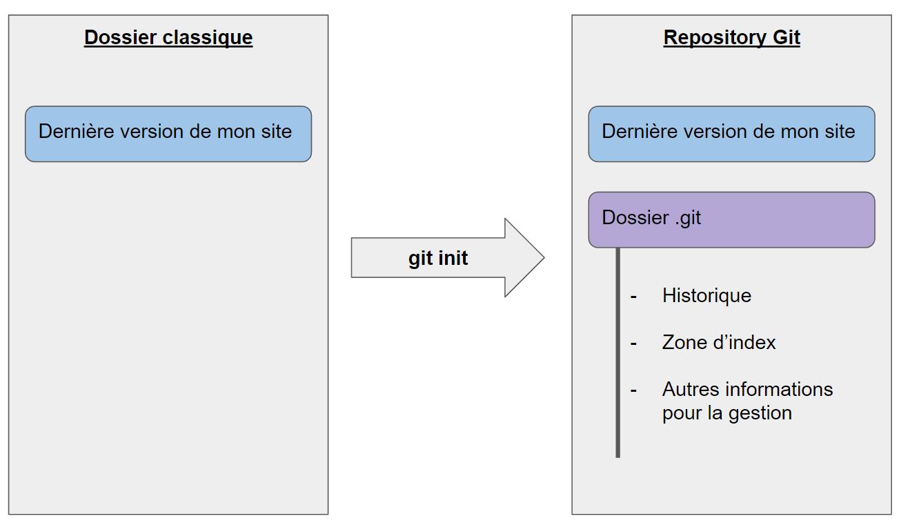 dépôt Git