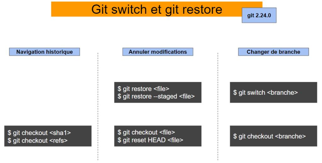 git switch et git restore