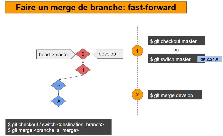 merge fast-forward