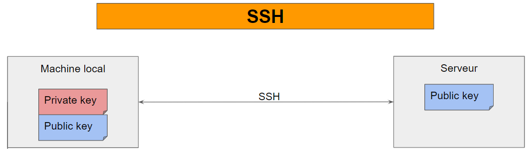 communication SSH