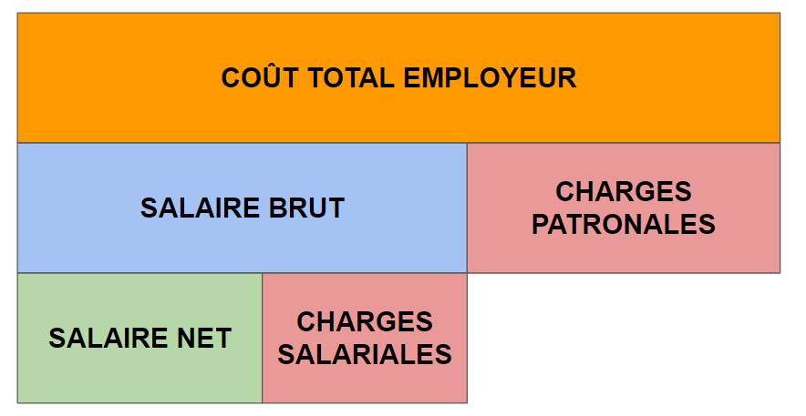 conversion salaire brut en net