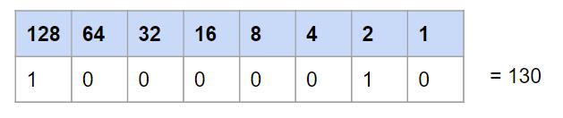 conversion binaire décimale