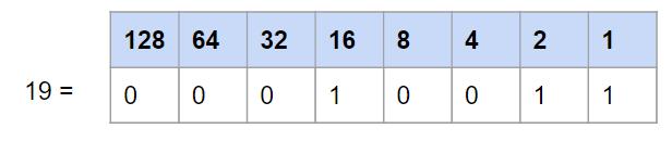 conversion décimale binaire