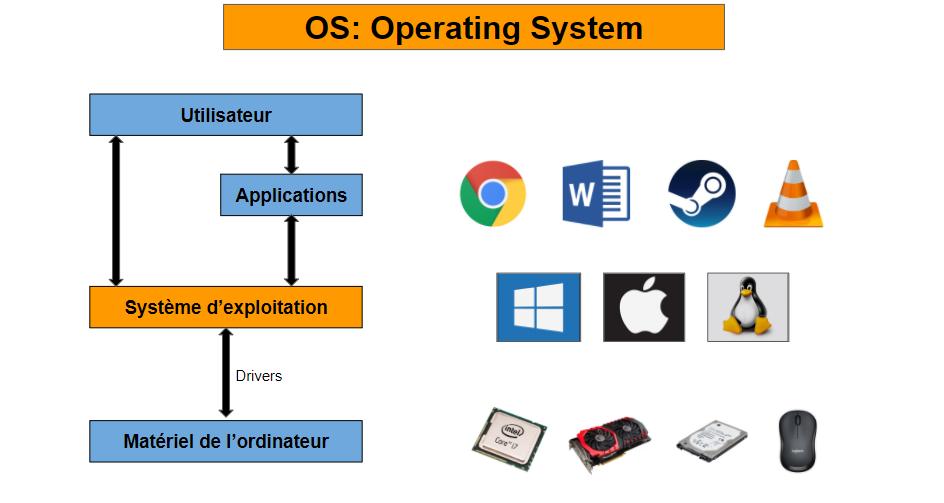 fonctionnement OS
