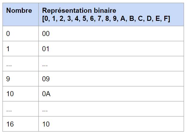 hexadécimale