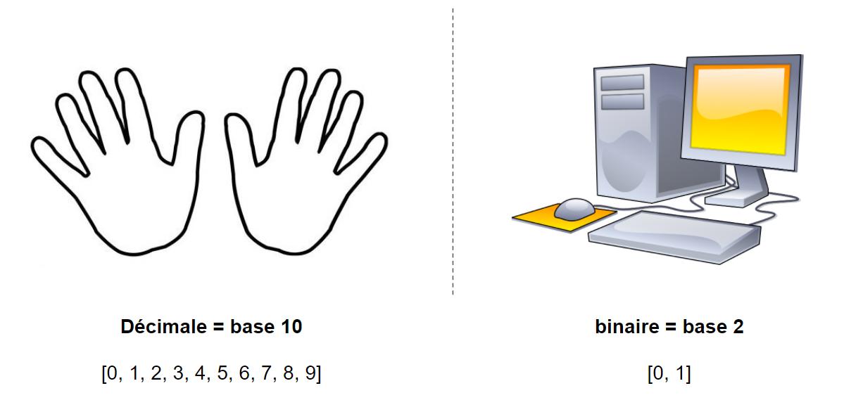 représentation binaire décimale