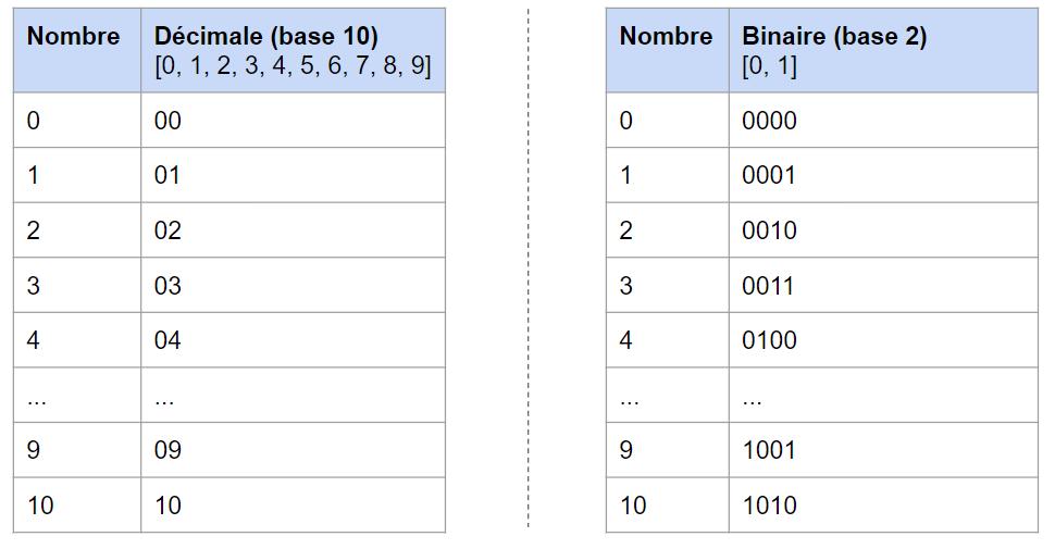 Tableau représentation binaire et décimale