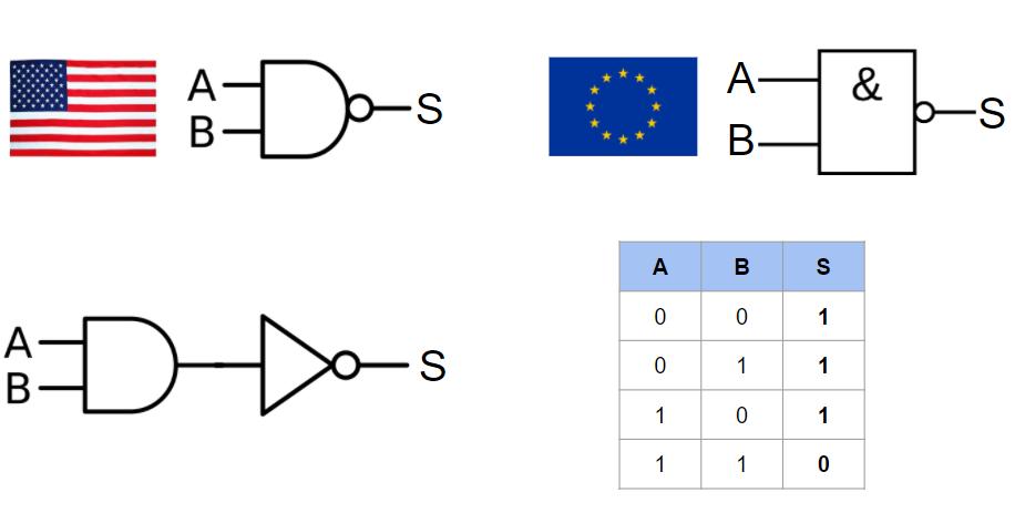 circuit logique NAND