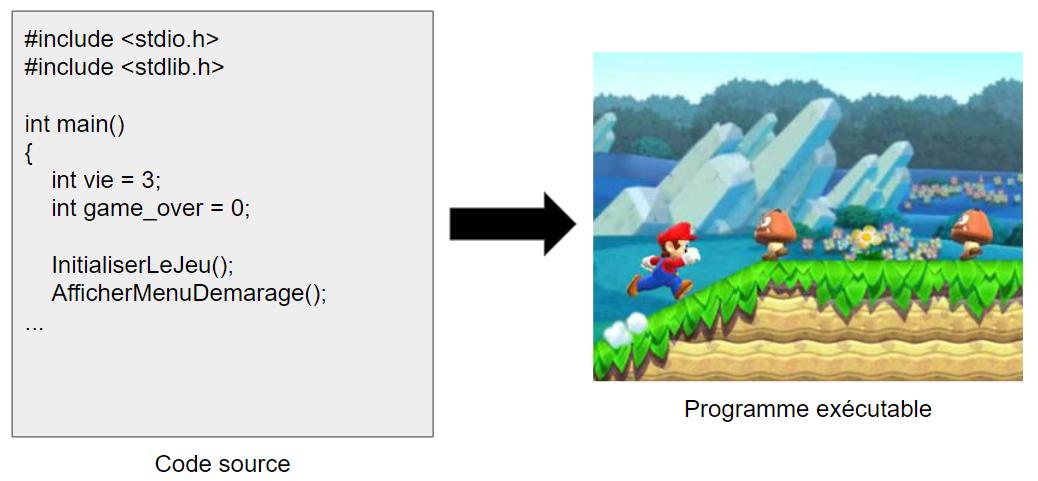 du code au programme